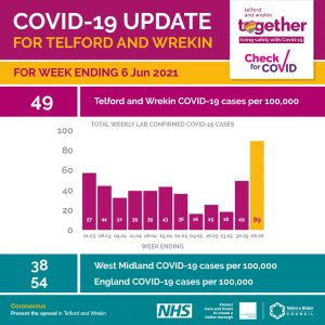 A COVID-19 update chart, showing the rise in cases compared to previous weeks.